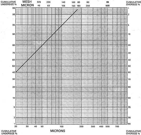 Общее распределение частиц по размерам